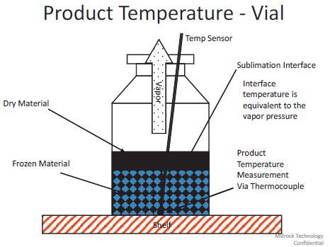 product-temperature-vial